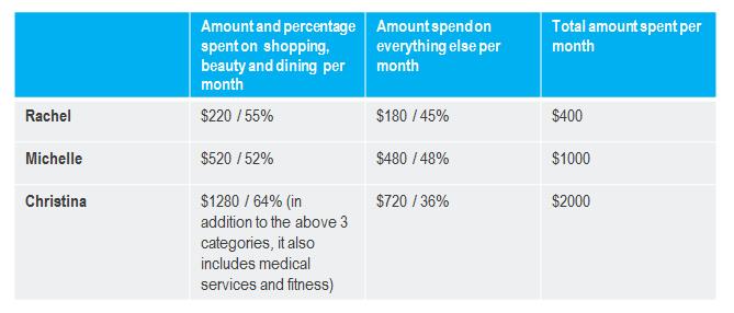 UOB archetypes spending