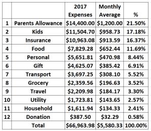 2017 Expenses